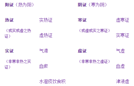 阴阳虚实寒热关系表2.png