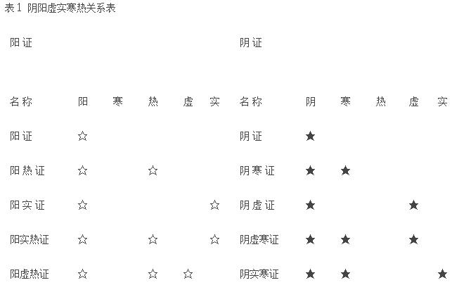 阴阳虚实寒热关系表.png